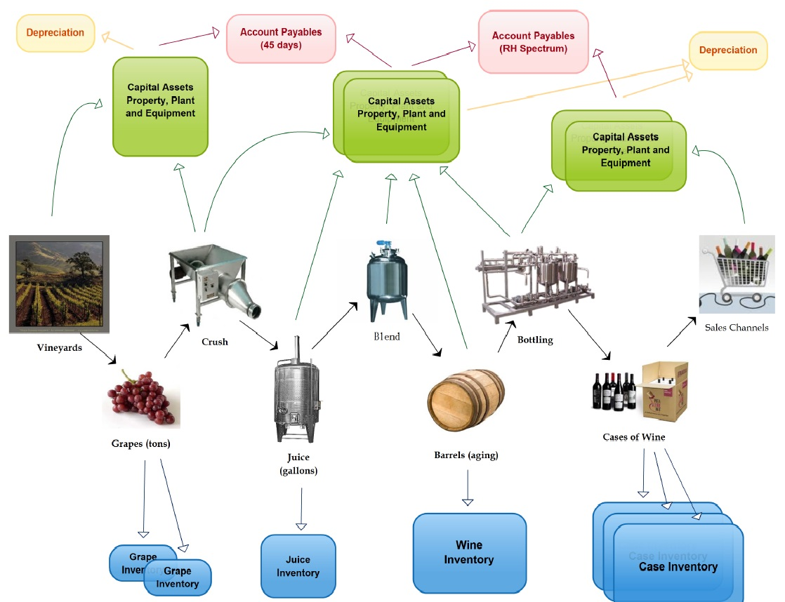 the production process Take a virtual tour of an ethanol plant and learn about the production process (courtesy of the former patriot renewable fuels plant, now owed by chs) this process flow diagram shows the basic steps in production of ethanol from cellulosic biomass.